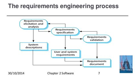 process pattern software engineering fundamental software engineering activities