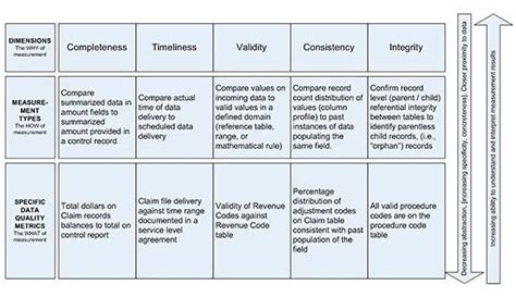Dissecting Data Measurement Key Metrics For Assessing Data Quality Data Quality Scorecard Template