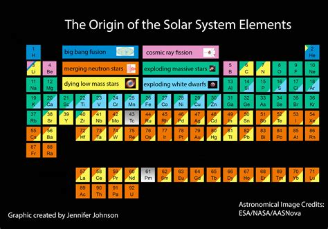 The Of The by Origin Of The Elements In The Solar System Science