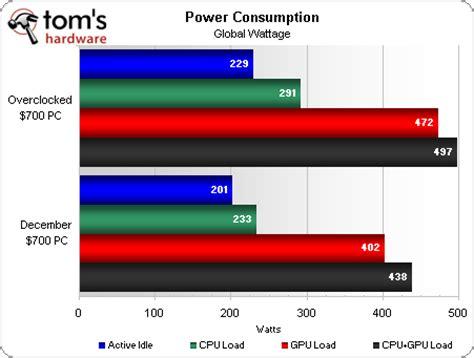 power consumption system builder marathon dec 2009
