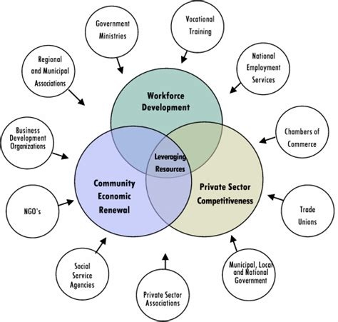 economic development economic inventory factors for assessing a hosted