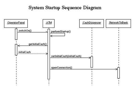 object diagram for atm machine interaction diagrams for exle atm system