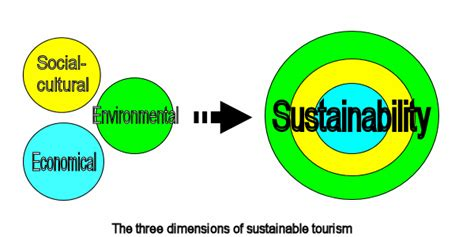 Sustainable Tourism the dimensions of sustainable tourism development sustainabletoursimdevelopment