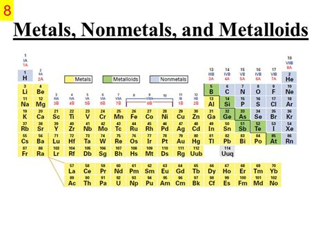 Periodic Table Metals Nonmetals And Metalloids by 1 The Periodic Table Chapters 6 Ppt
