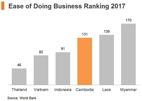 Top Mba Rankings 2015 Asia by Thailand Ranks 26th In The World Bank S Ease Of Doing