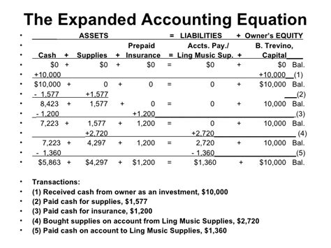 accounting equation template the expanded accounting equation
