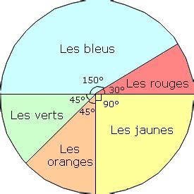 exercice diagramme circulaire exercice lecture diagramme circulaire