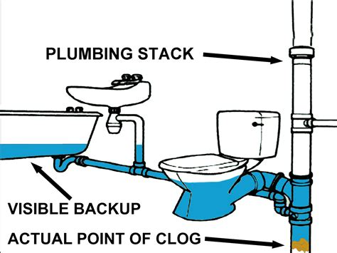 How To Unclog Plumbing How To Unclog Kitchen Sink With Septic System Wow