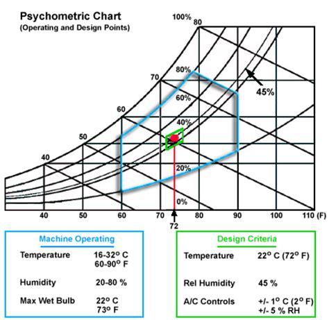 optimal temperature for server room temperature and humidity design criteria