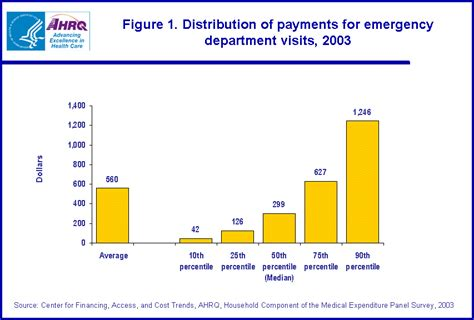 cost of emergency room visit statistical brief 111 expenses for a hospital emergency room visit 2003
