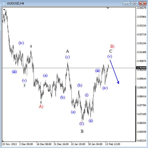 pattern completion analysis audusd forecast resistance around 0 9080 0 9170 the