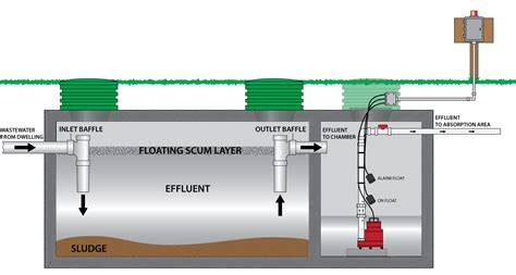 Septic Tank Plumbing Diagram by Septic Tank Electrical Wiring Septic Free Engine Image