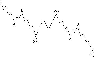 double zig zag pattern advanced elliott wave trading analysis