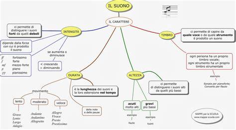 il triangolo si testo i parametri suono penso in musica