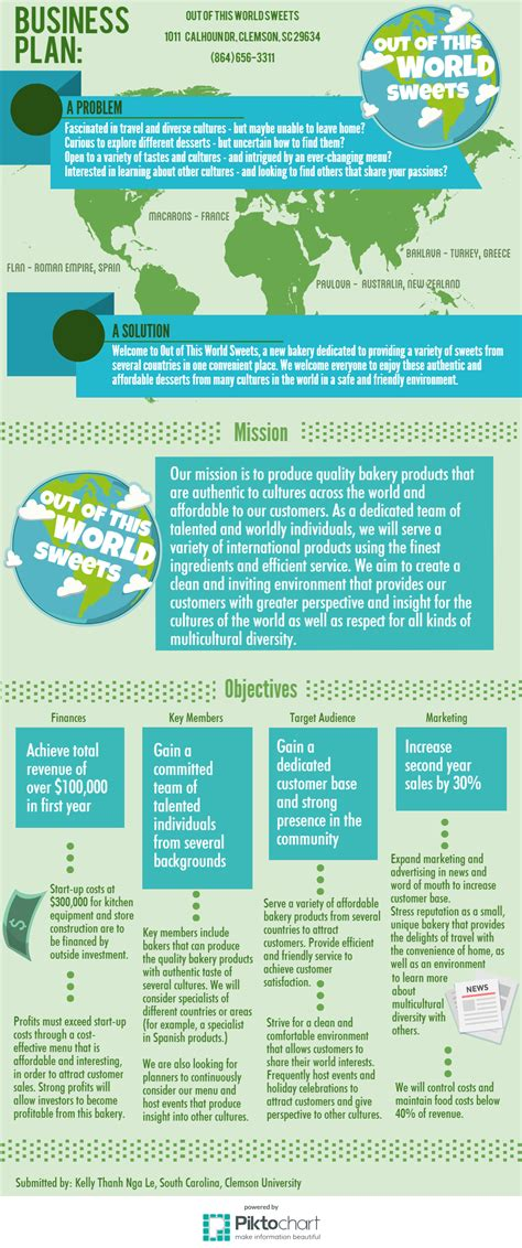 sle small business plan business plan infographic for starting a bakery business