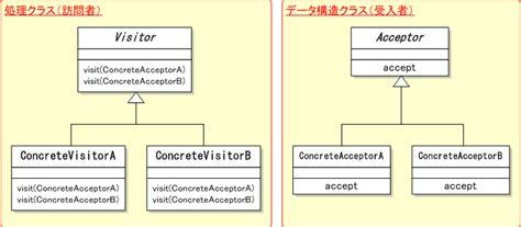 design pattern visiteur visitor パターン デザインパターン入門 it専科