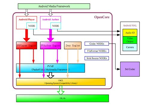 android framework android media framework viva la vida