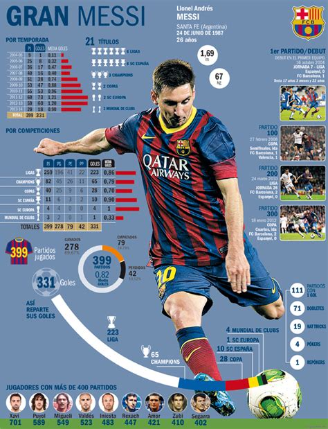 lionel messi biography facts lionel messi set to play 400th barcelona match cue lots
