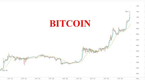 bitcoin year bitcoin is soaring up over 10 in one week on chinese