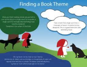 how to find the theme of a book
