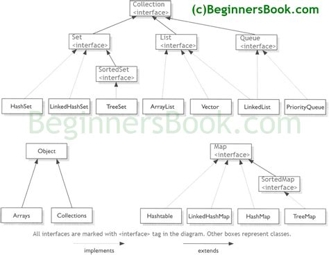 tutorial java map java map diagram images how to guide and refrence