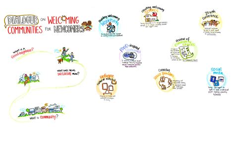adding visuals with graphic recording templates sam bradd