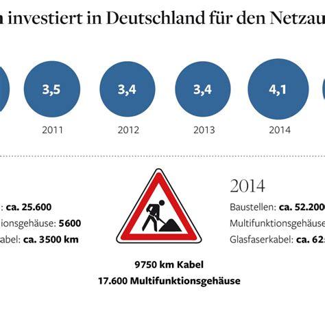 Musterbrief Beschwerde Kabel Deutschland Breitbandmarkt Us Kabelanbieter R 252 Stet F 252 R Harten Verteilungskf Welt