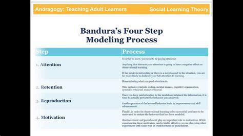 Cdc Detox Procedure by Bandura Social Learning Theory
