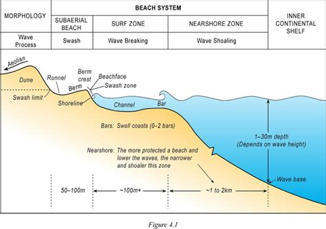 cross section geography definition shipwrecks make oceans and beaches more interesting