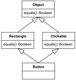 uml inheritance diagram uml generalization is binary taxonomic relationship
