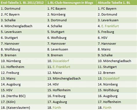 fussball bundesliga tabelle fu 223 aus blogs die aktuelle bundesliga tabelle