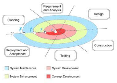 prototype design adalah 9 kelebihan dan kekurangan metode prototyping dalam