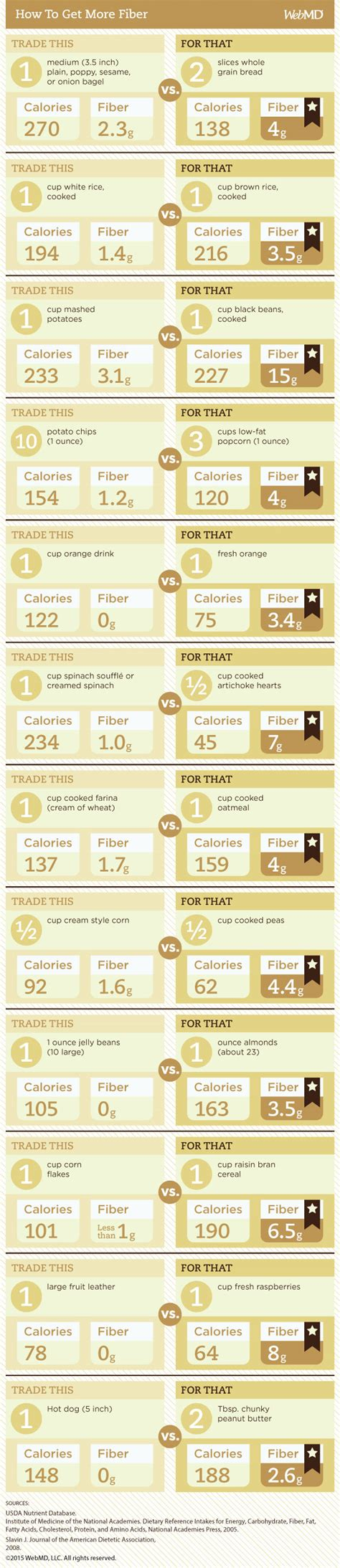 Which Is Better Fiber Supplement Psyllium Or Methylcellulose - high fiber food chart how to eat 37 grams of fiber in a day