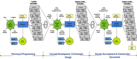design management plan construction utilize cost and value engineering throughout the project