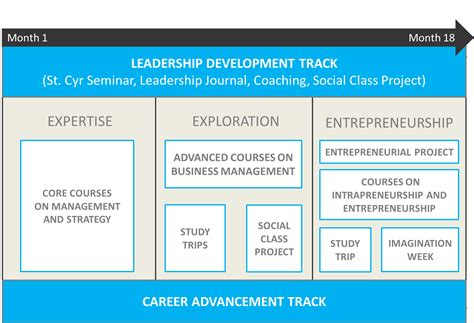 Abac Mba Weekend Track by Essec Executive Mba Executive Mba Essec Business School