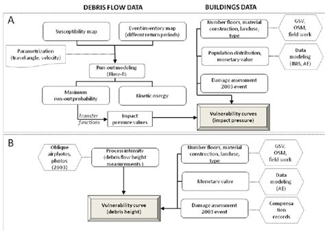 vulnerability assessment process flowchart methodological steps used for vulnerability assessment of