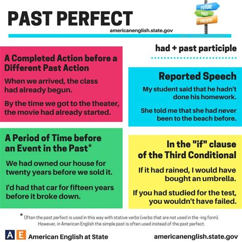 Resume Writing Tips Present Or Past Tense 51 Best Images About Present Past On Present And