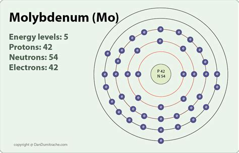 molybdenum protons image gallery molybdenum electrons