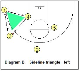 triangle offense diagram basketball offense triangle offense coach s clipboard