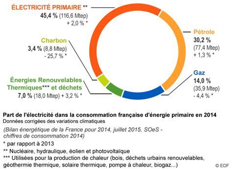 Consommation Moyenne De Gaz Pour Une Maison De 100m2 2929 by Consommation Moyenne De Gaz Pour Une Maison De 100m2