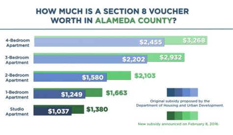 alameda county housing authority section 8 hud assists low income renters with increased value of