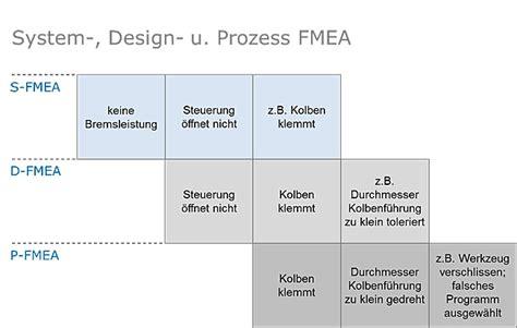 Design Fmea Vorlage 01 14 Fachinformation Fmea Das Vda Vorgehensmodell