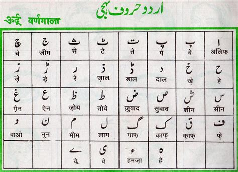 Letter To Urdu Translation urdu alphabet related keywords urdu alphabet