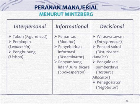 desain struktur organisasi menurut mintzberg 02 e pengertian organisasi dan manajemen rev 9 9 2014
