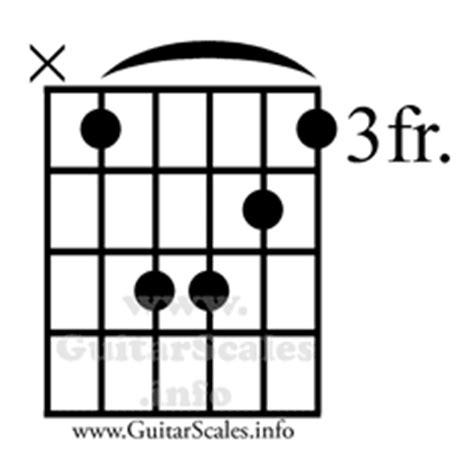 c m chord diagram cm guitar chord guitar command