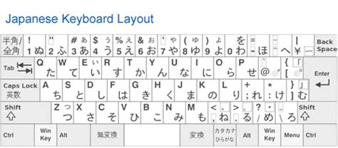 keyboard layout variations multilingual keyboards learn how to type foreign languages