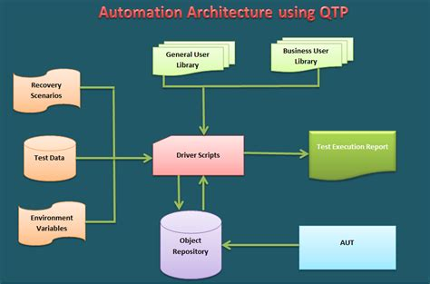 automation architecture using qtp testing nook