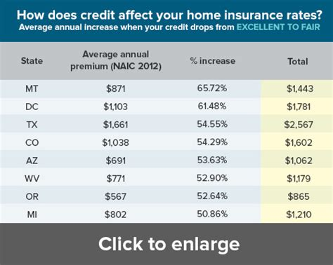 Home Insurance Rates by How Much Credit Affects Your Home Insurance Rate May