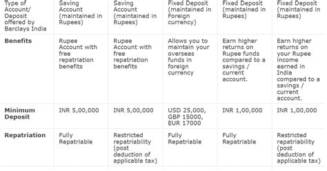 What Is Difference Between Nri And Nre Account Nri