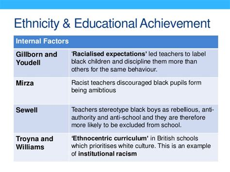 thesis on educational attainment ethnicity and educational attainment essay researchon